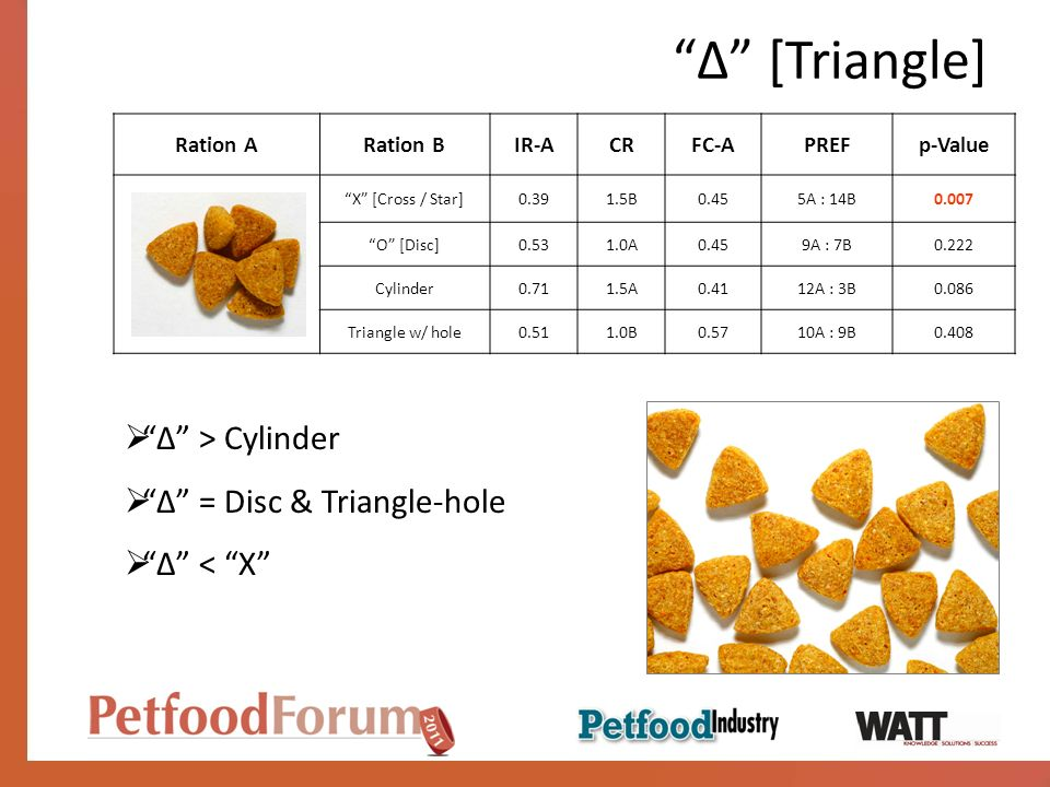 ∆ [Triangle] ∆ > Cylinder ∆ = Disc & Triangle-hole